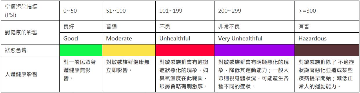 空氣污染指標
